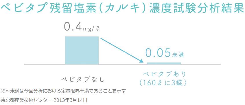 ベビタブの残留塩素除去率