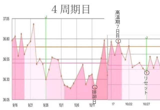 4周期目の基礎体温グラフ