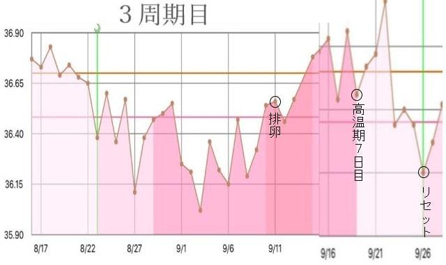 3周期目の基礎体温グラフ