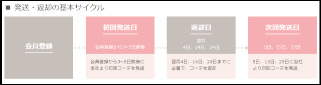 エディストクローゼットの返却期限を確認する方法