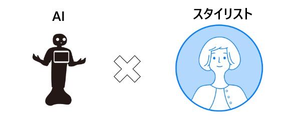 ドローブのスタイリングAIの仕組み